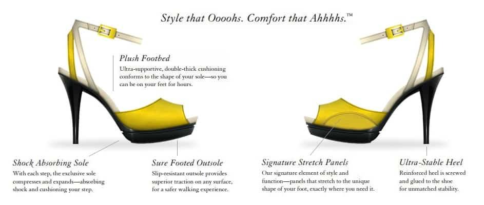 Ilene Berg Shoes Patented Comfort Technology