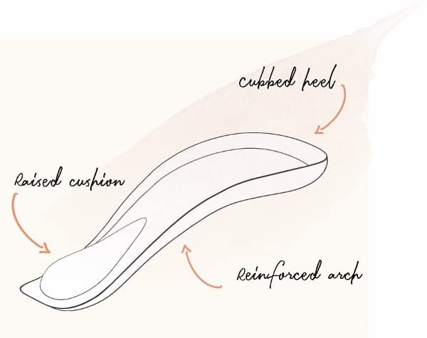 Roccamore Shoes Insole Technology