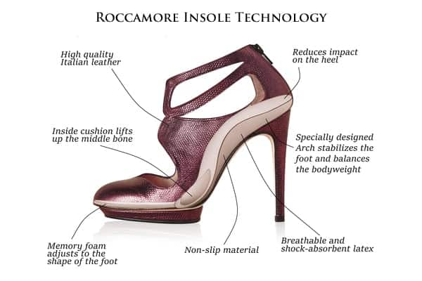 Roccamore Insole Technology